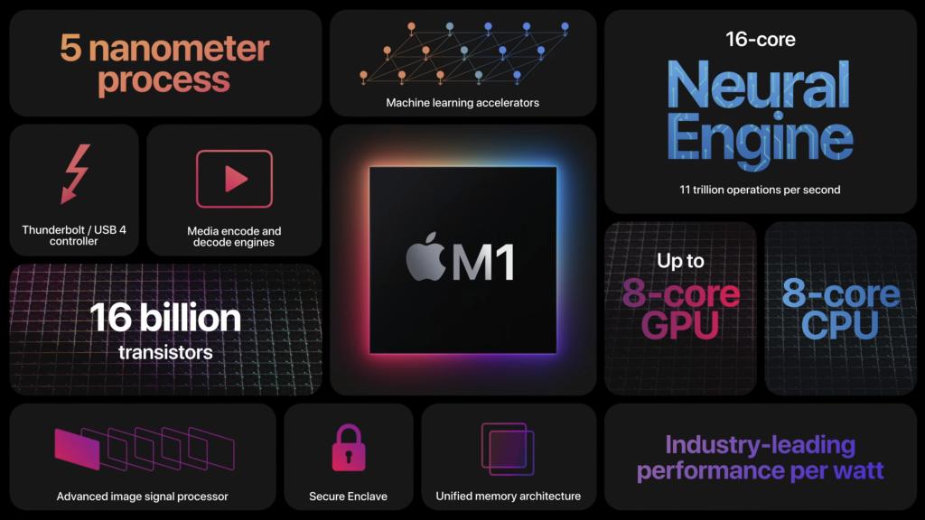 Overblik over Apples nye egenproducerede 1. generations mikroprocessor til Mac-computere. Dermed begynder udfasningen af Intels mikroprocessorer fra Apples sortiment.