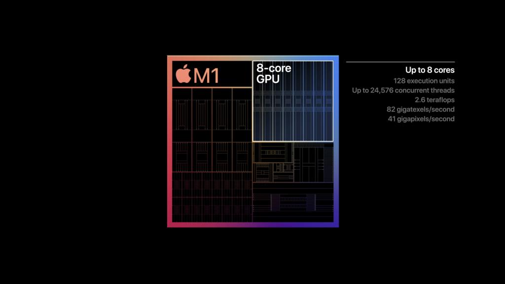 Det integrerede grafiksystem i M1-mikroprocess
