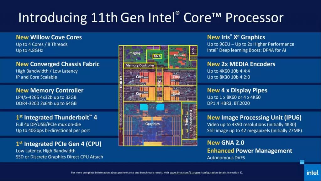 Intels beskrivelse af 11. generations Core i7-1165G7.